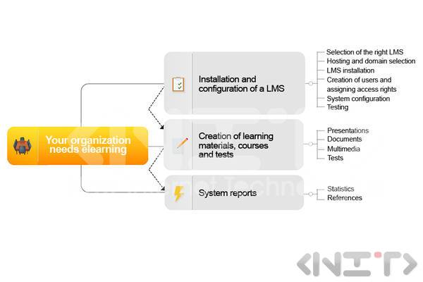 Implementation of Learning Management Systems by NIT-New Internet Technologies Ltd.